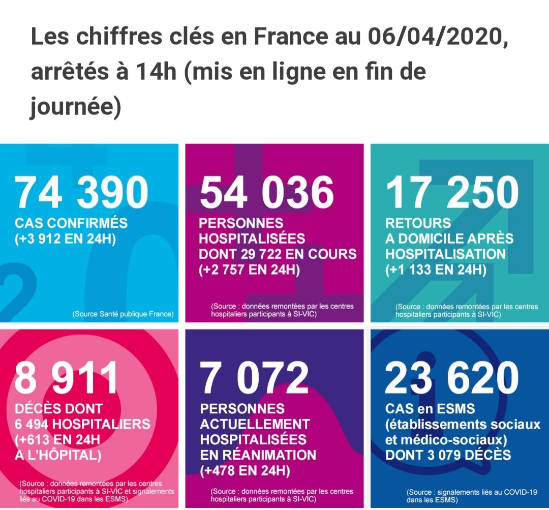 image chiffres cles 6 avril 2020